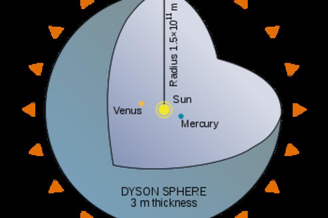 350px-dyson_sphere_diagramsvg.png