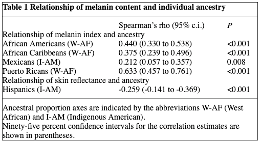 Table 1 Relationship of melanin content and individual ancestry