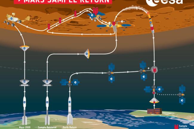 Mars Sample Return overview infographic - ESA