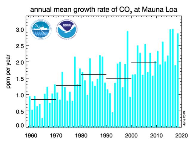CO2 data from Mauna Loa - NOAA