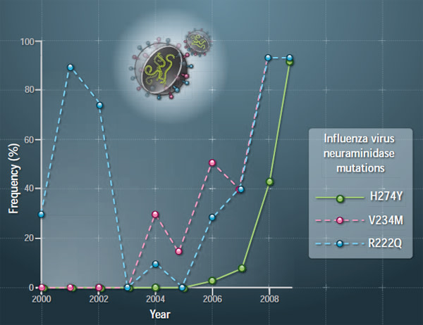 H1N1-evolution.jpg