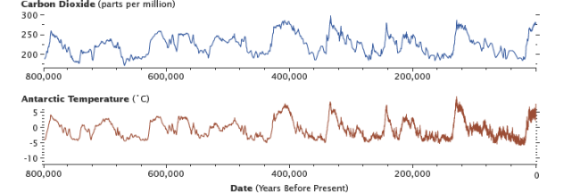 Temperature and CO2 from the Epica Ice Core - NASA