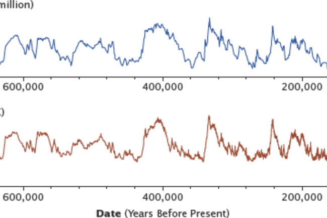 Temperature and CO2 from the Epica Ice Core