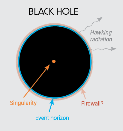 Black Hole Diagram - Mackey Discover