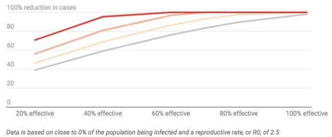COVID-19 Vaccine Effectiveness Graph - Conversation