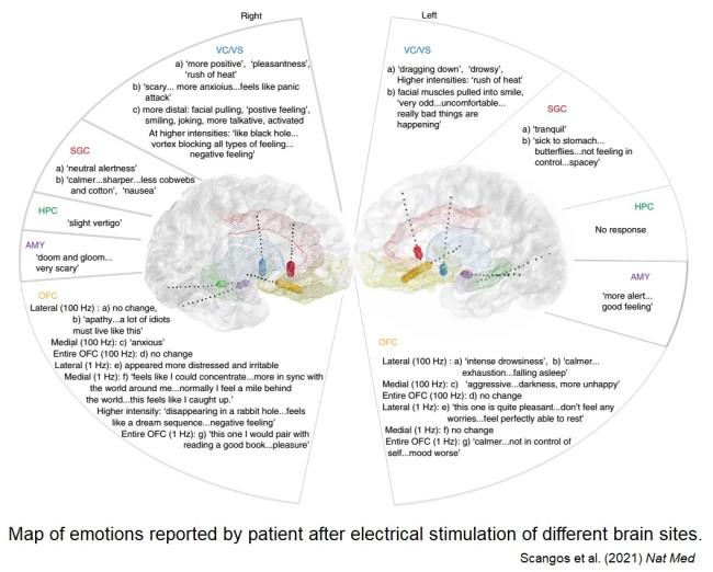 Map of emotional responses to deep brain stimulation