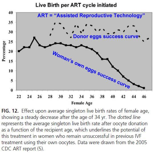 Live birth per ART