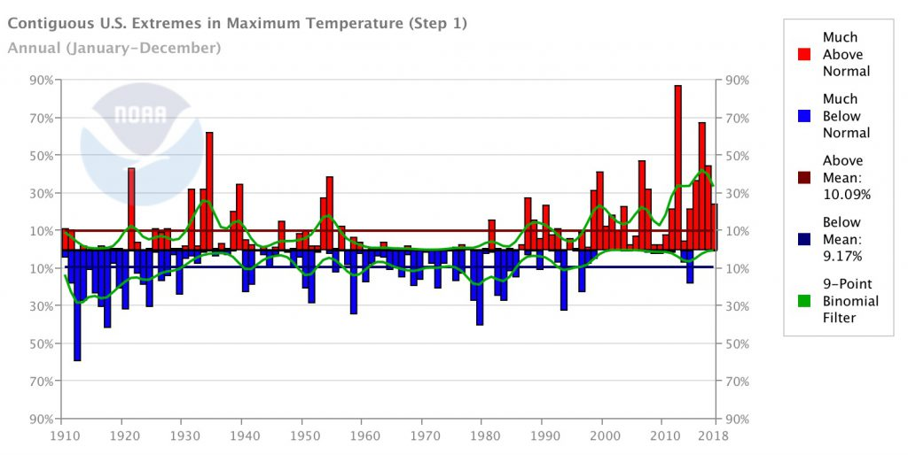 U S Climate Extremes Index CEI Extremes National Centers for Environmental Information NCEI -2-1024x514