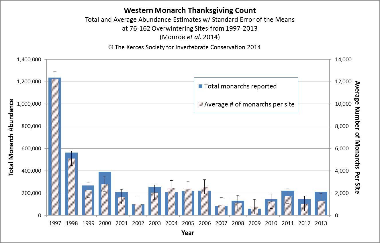 Western-Monarch-Graph.jpg