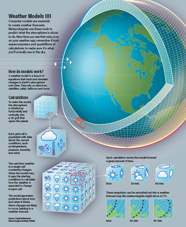 Weather Models Infographic - Smith/Discover