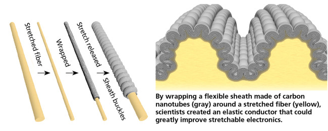 Electronic Stretch