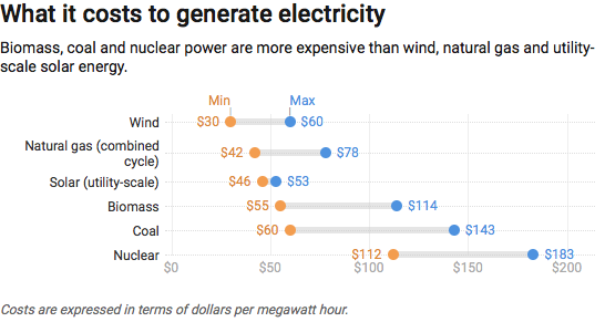 What it Costs to Generate Electricity infographic - CC-BY-ND