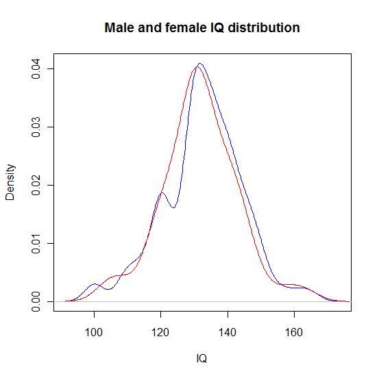 Sex_IQdistribution1.png