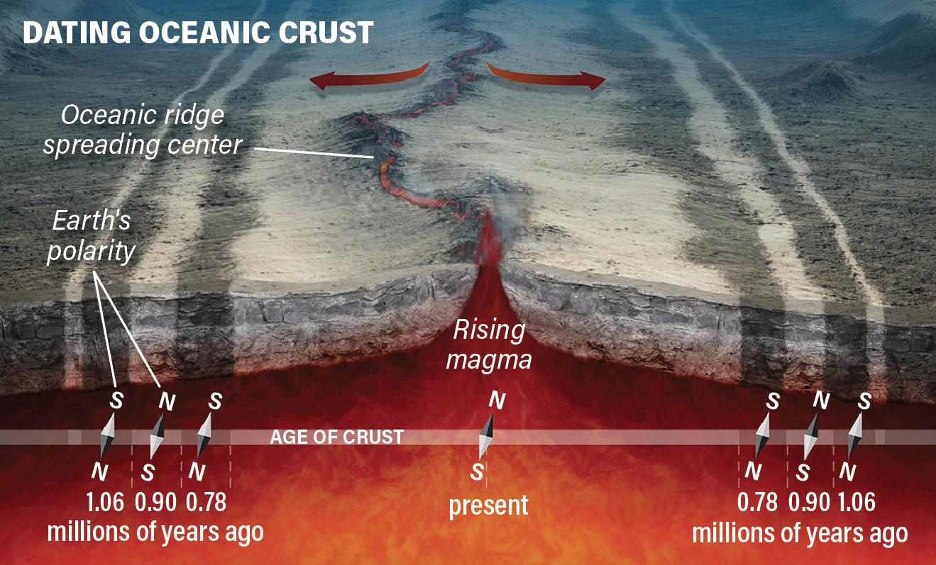 Dating Oceanic Crust Infographic