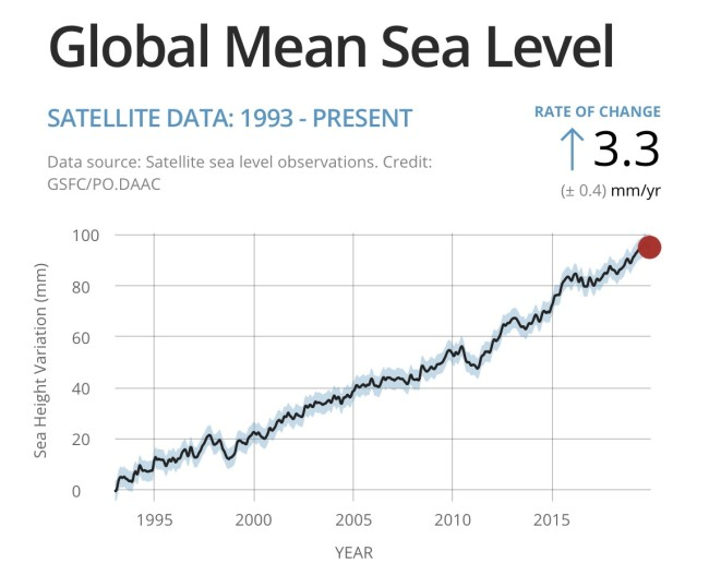 Global Mean Sea Level - NASA