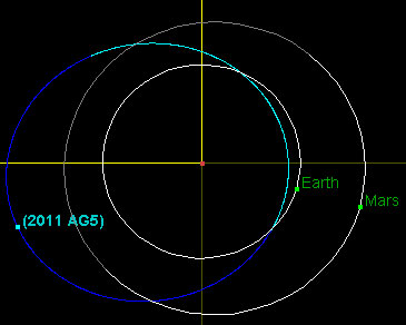 asteroid_2011ag5_orbit.jpg