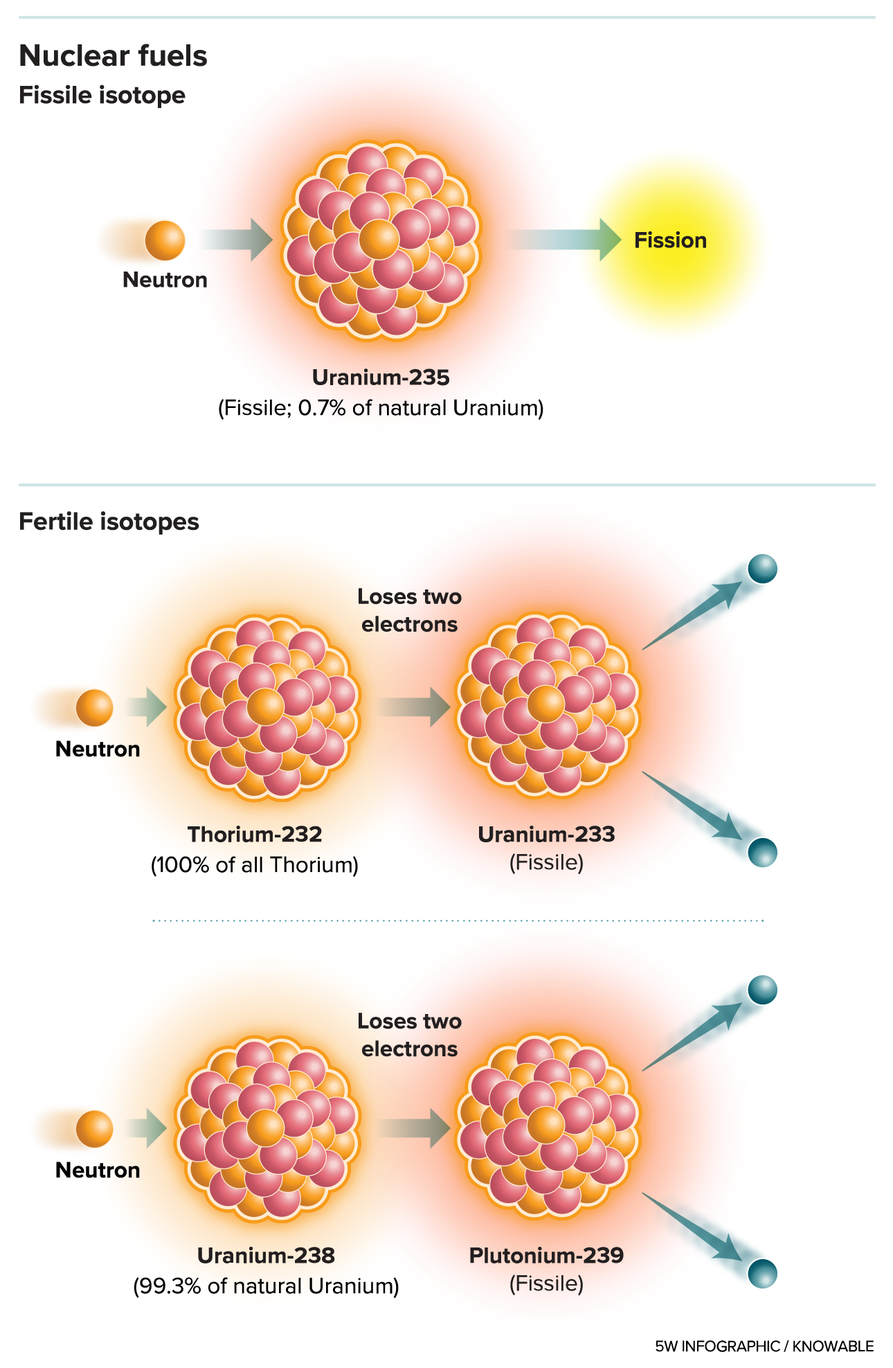 fertile isotopes