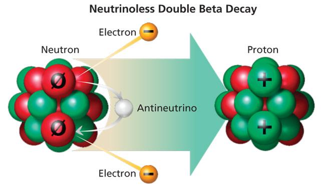 neutrinoless-double-beta