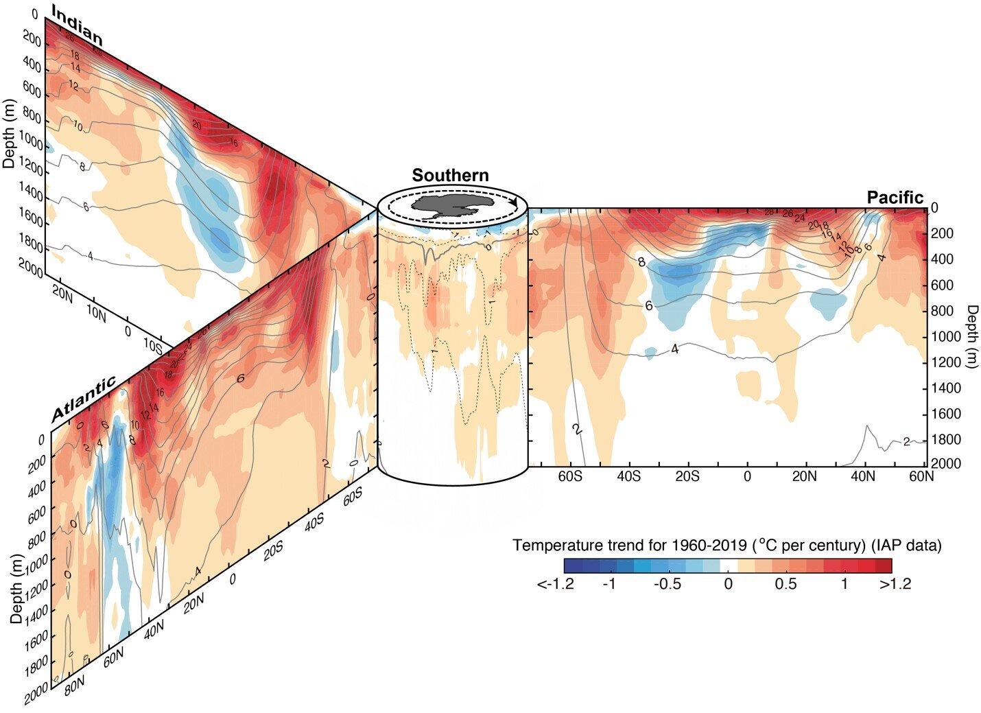 Tendencias del calentamiento del océano