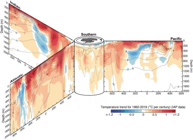 Ocean Warming Trends