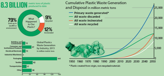 Plastic trash infographic - Discover