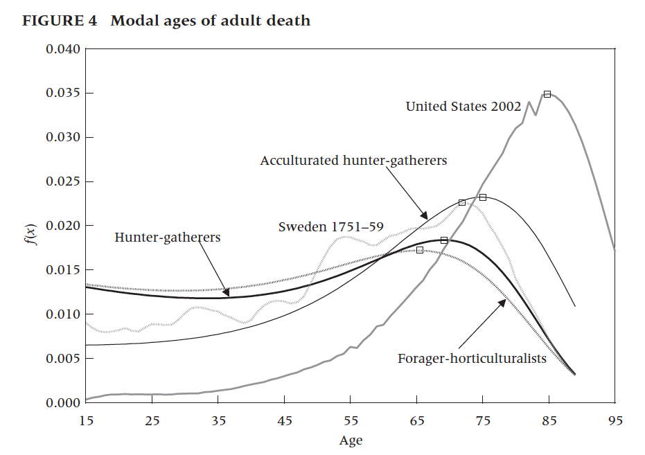 death ages
