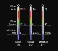 DSC-AZ0719 02 temperature kelvin celsius fahrenheit