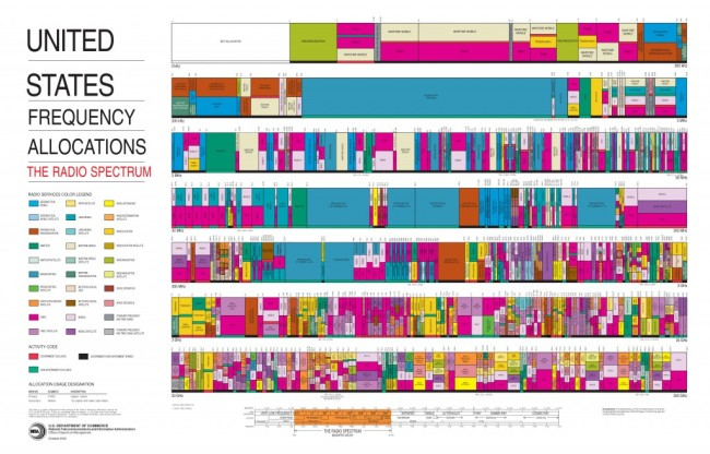 United_States_Frequency_Allocations_Chart_2003_-_The_Radio_Spectrum-1024x655.jpg