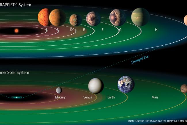 Trappist-1 Exoplanets - NASA