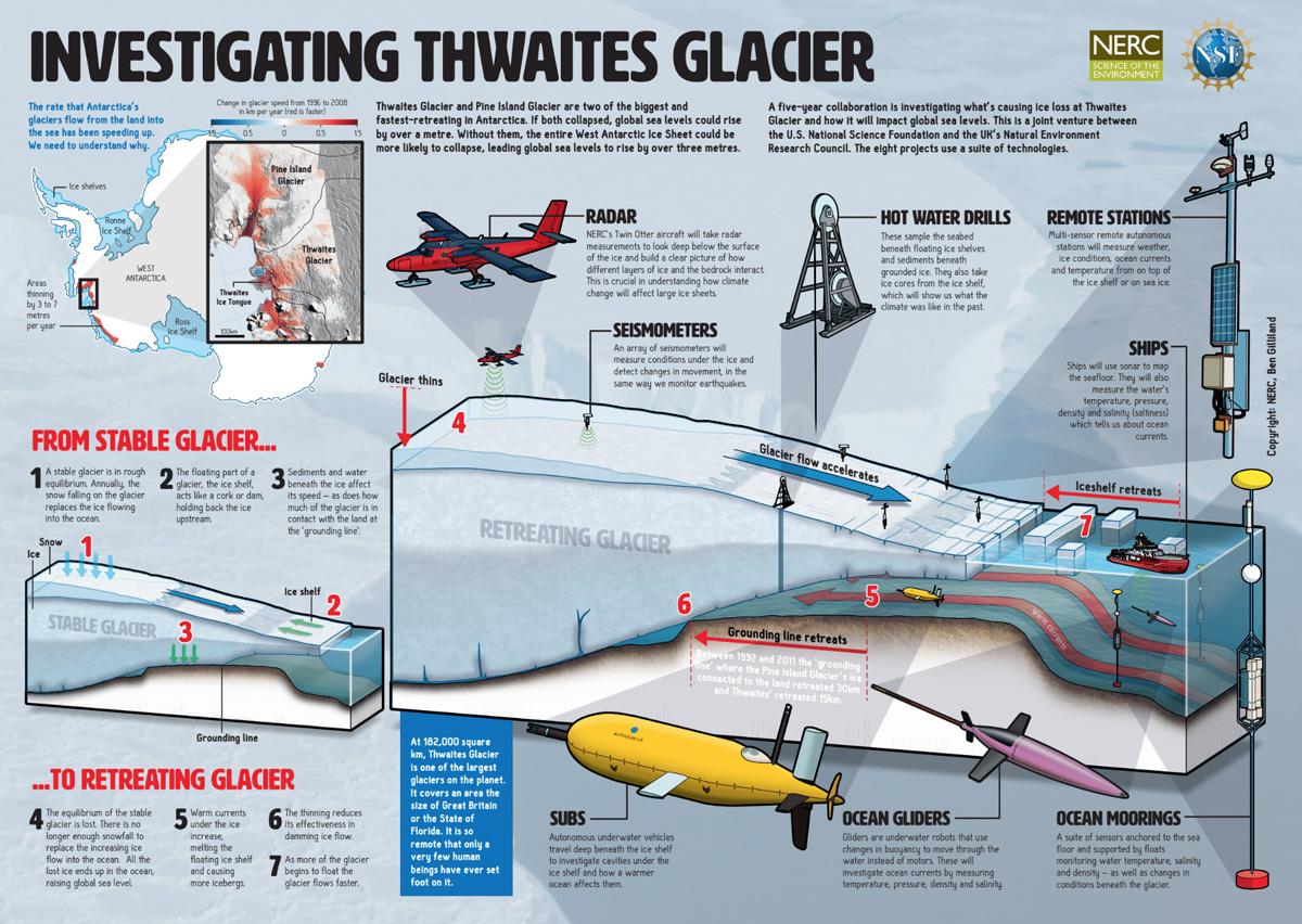 Thwaites Glacier Infograph - NSF