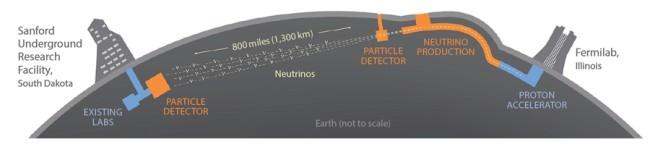 Dune Illustration - Fermilab