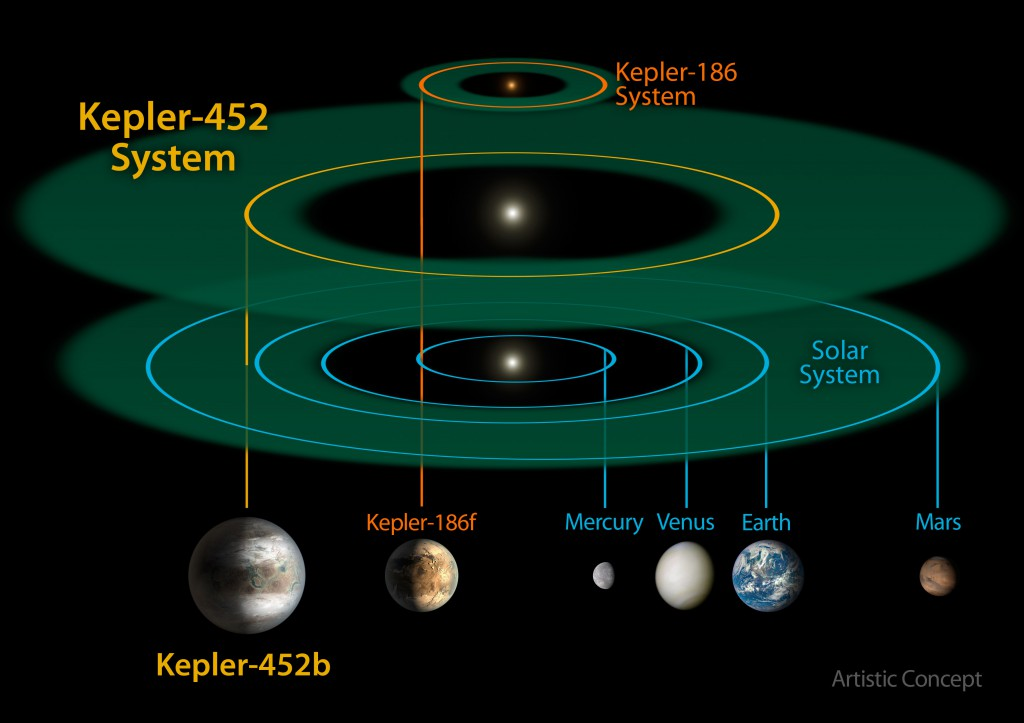 Planets in the habitable zones around other stars may not be anything like Earth. Kepler-186 (top) is a miniature system similar to Trappist-1. Kepler-452 (middle) is a sunlike star but its key planet is bigger and more massive than Earth. (Credit: NASA/JPL-CalTech/R. Hurt)