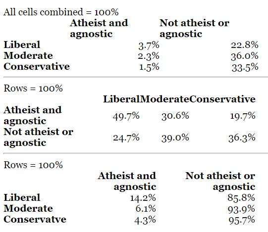 atheist agnostic
