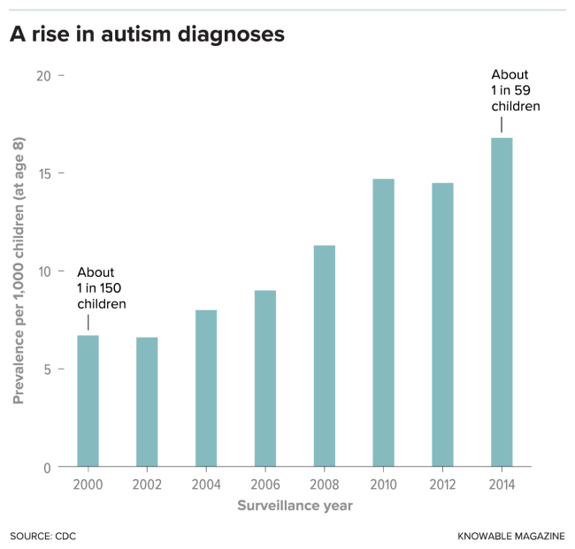 Rise in Autism - CDC, Knowable