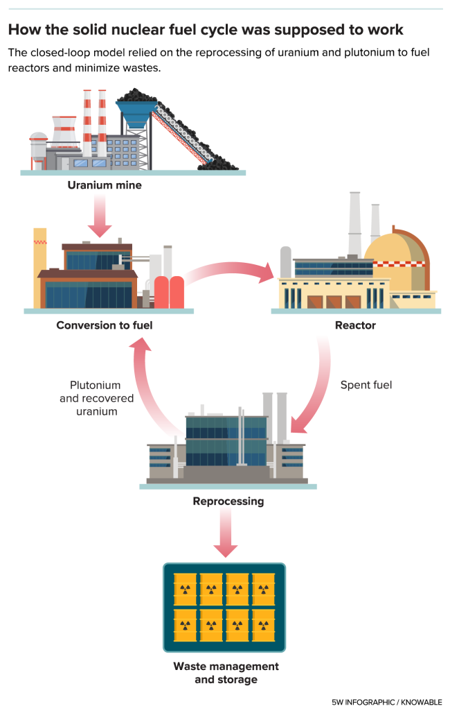 closed nuclear fuel cycle - Knowable