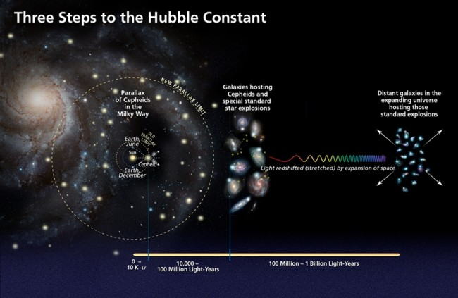 Three-Steps-to-Hubble-Constant - NASA etc