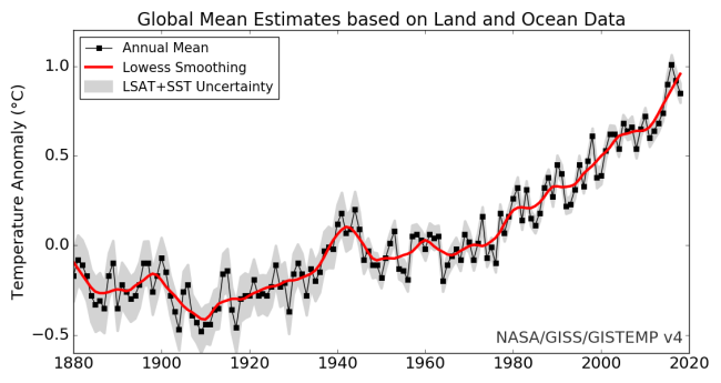 Global Warming Graph - NASA