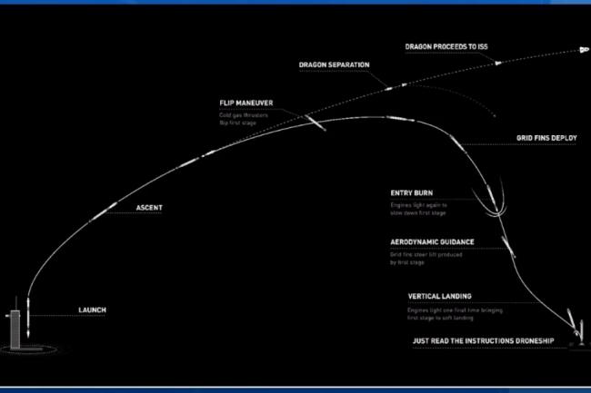 Crew-1 orbit to ISS