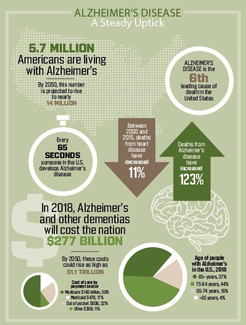 AlzheimersStats