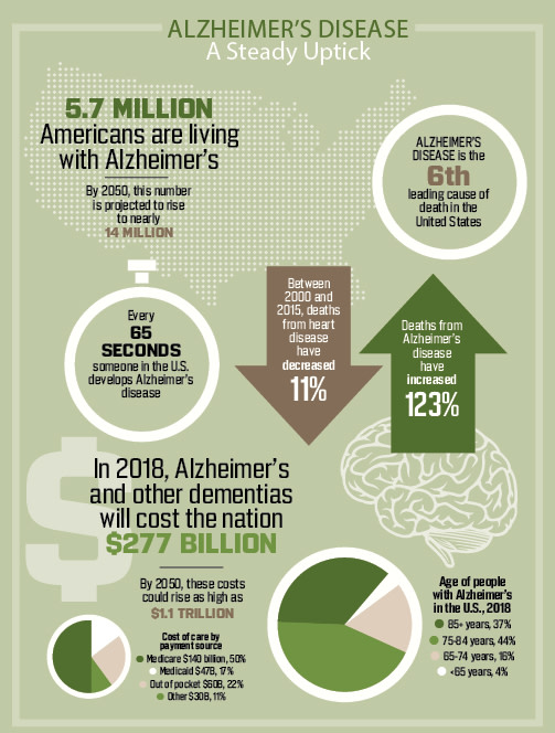 Alzheimers Stats Infographic - Discover