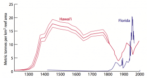 fisheries_catch_historical_hawaii_Florida-300x161.png