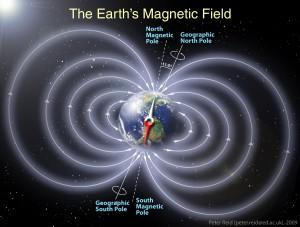 main geomagnetic field