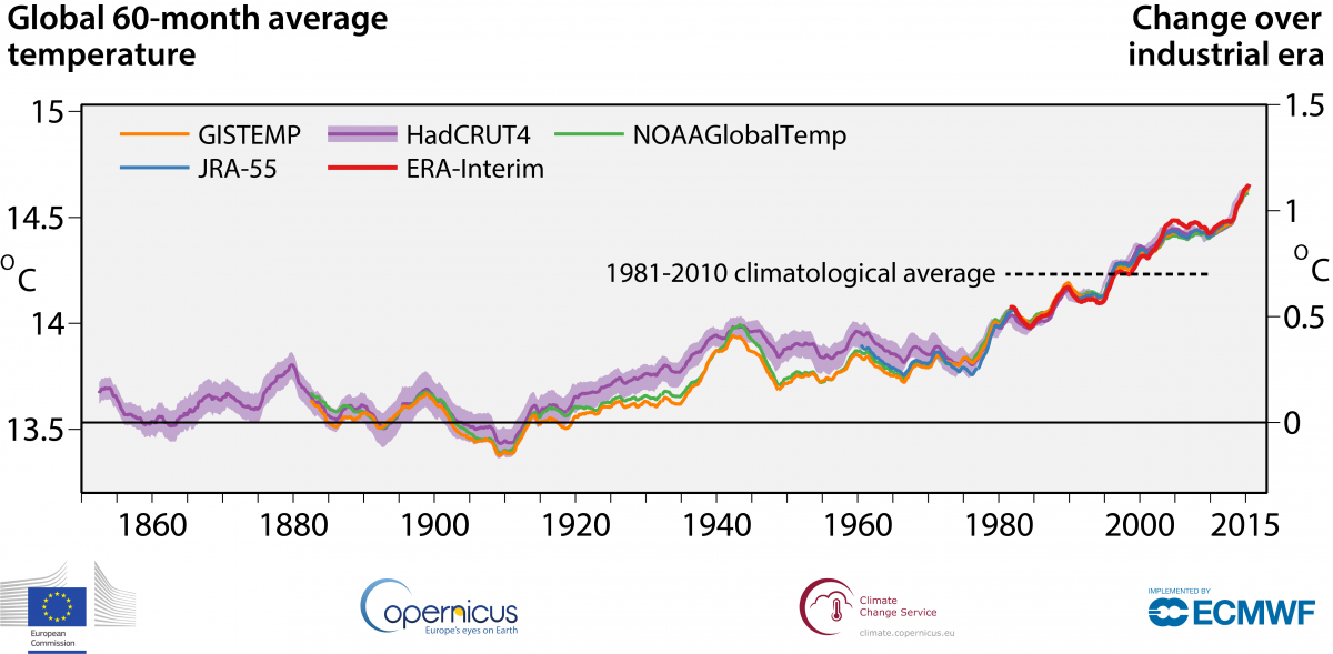 era_annual_temperatures_all_years_600dpi.png