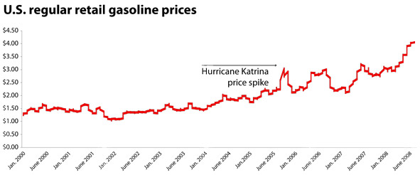 gas_price_spike_591.jpg