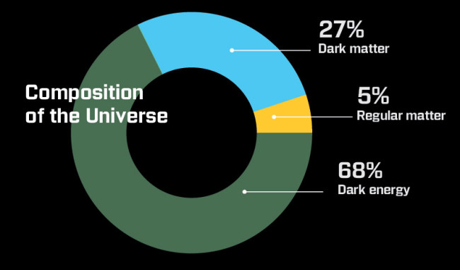 composition-of-universe