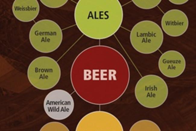 beer-family-tree