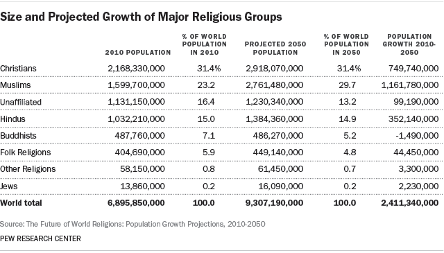 Size and Projected Growth of Major Religious Groups - Pew Research Center