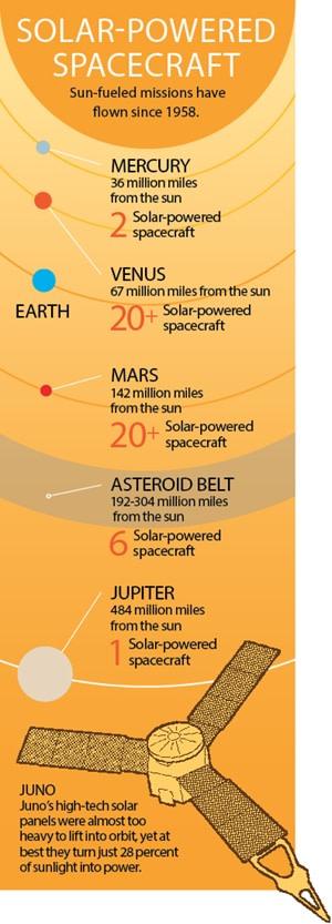 Solar Powered Spacecraft - Jay Smith