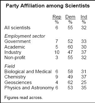 partyafilscientists.png
