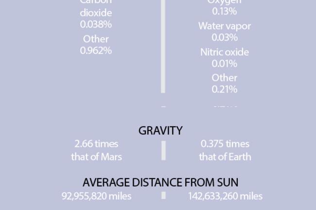 Earth Mars Comparison - Shutterstock/Discover